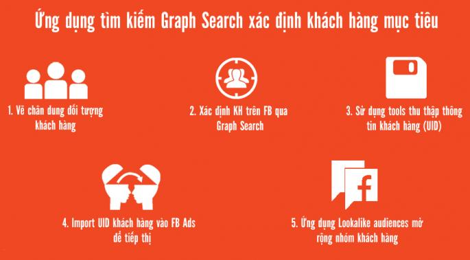 ung-dung-tim-kiem-graph-search-xac-dinh-khach-hang-muc-tieu