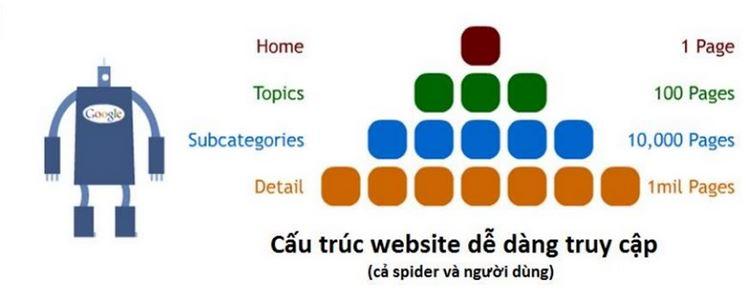 CAU-TRUC-WEB-THAN-THIEN-CONG-CU-TIM-KIEM