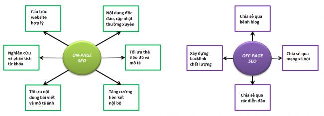 nhung-diem-quan-trong-can-luu-y-de-seo-website-hieu-qua-2
