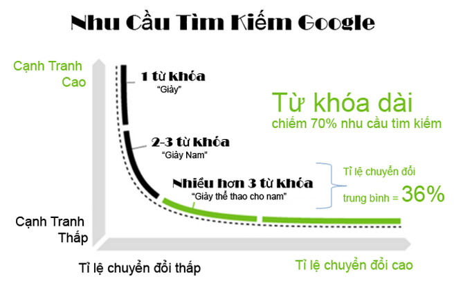 tu-khoa-dai-va-nhung-dieu-can-biet-khi-seo-1