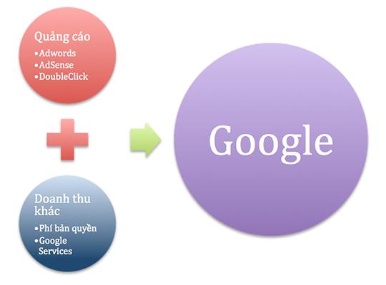 dich-vu-quang-cao-google