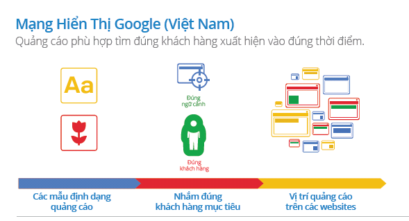 mang-hien-thi-google