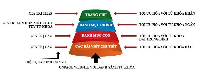 toi-uu-hoa-website-voi-danh-sach-tu-khoa